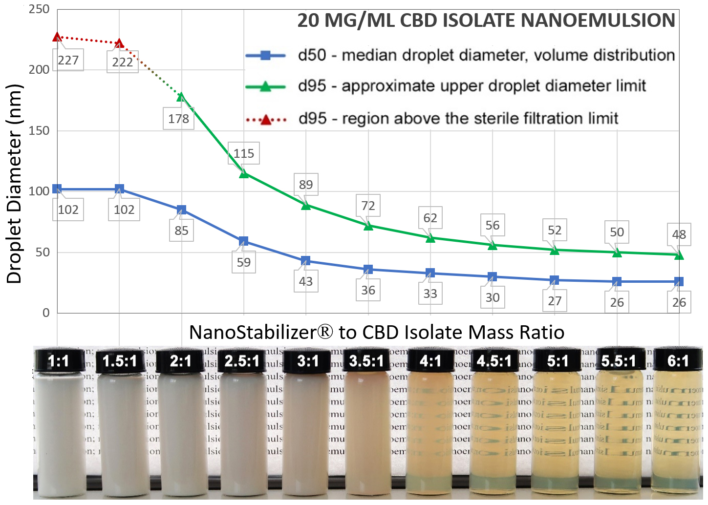 Droplet sizes and translucency versus NanoStabilizer to CBD isolate ratio